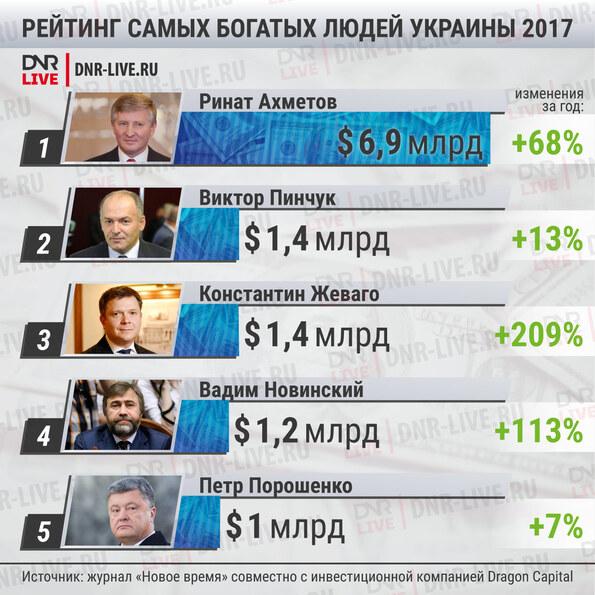 самые богатые люди украины наверх