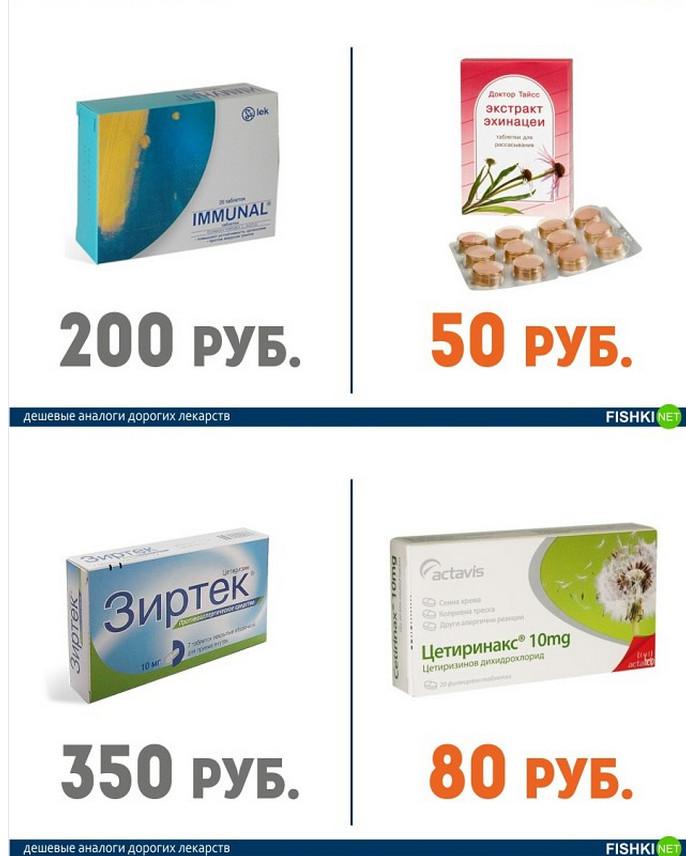 Дорогие Дешевые Лекарства