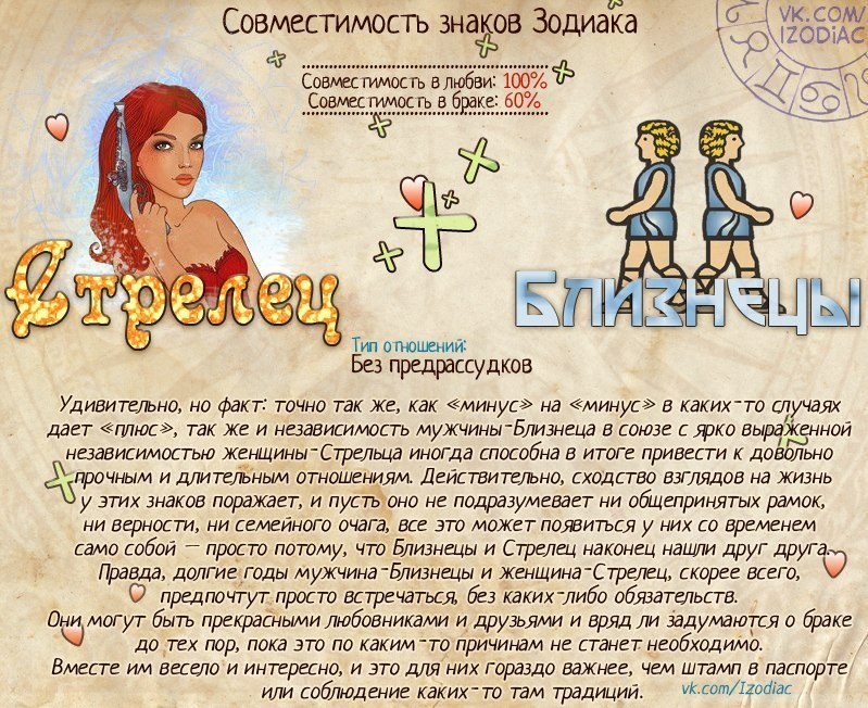 Знаки зодиака и гороскоп   otebeinfo