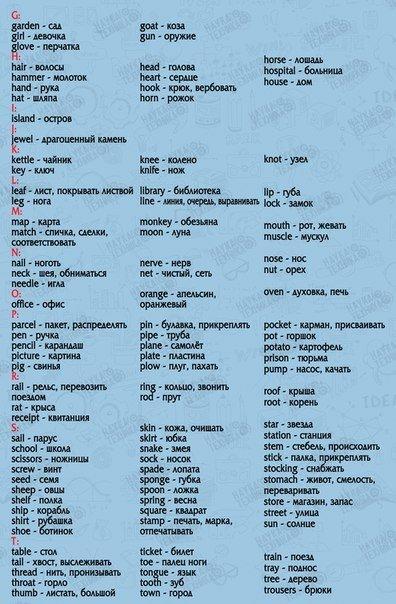Русско-английский словарь с произношением