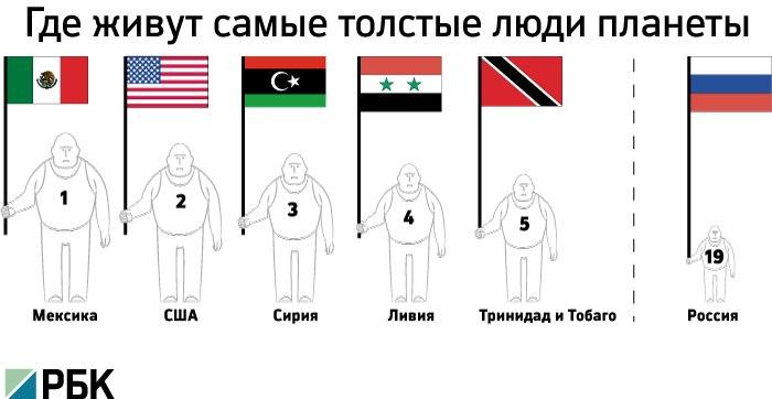 Сколько в россии живет людей