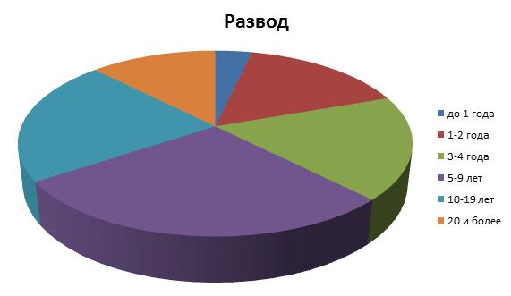 валют круглосуточно статистика разводов в россии и мире автобусные туры